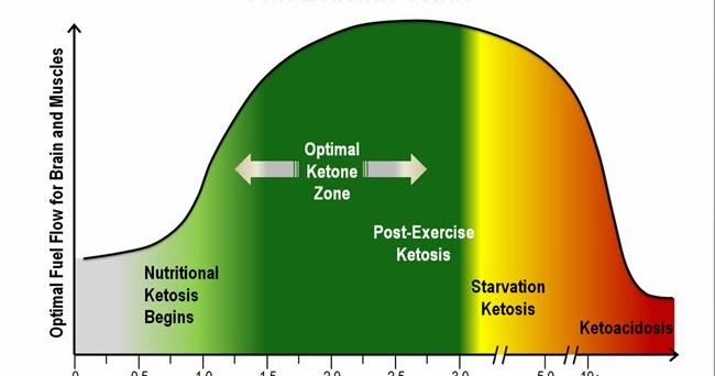 Eemaldage rasva poskedele Kaalulangus paastudes 7 paeva