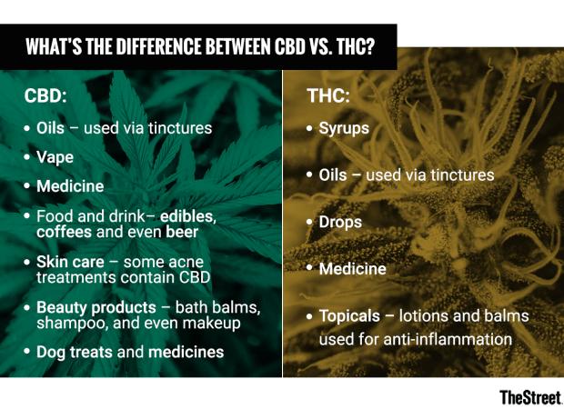 CBD vs THC kaalulangus Rasva poletamine ultraheliga