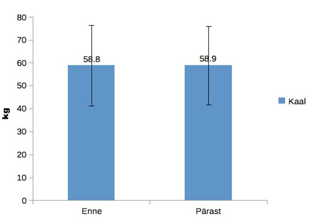 Tasuta kaalulanguse jalgimise diagramm Keskmine kaalulangus Fitbit