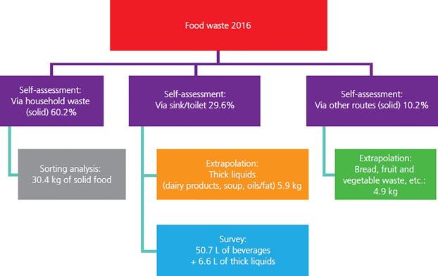 Kaalulangus Food Prep Ideed G-tuupi kehakaalu langus