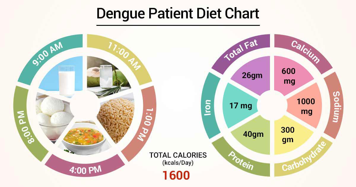 Kaalulangus Foods Chart 30 paeva kehakaalu langetamise valjakutse