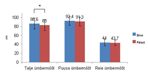 Tasuta kaalulanguse jalgimise diagramm Sugav rasva kadu